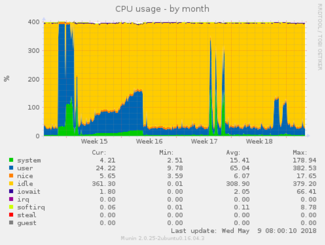 Nacho's CPU usage by month