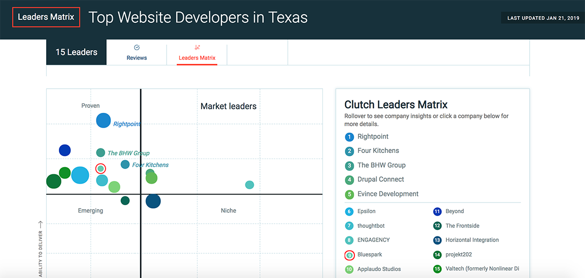 Graph of top developers in Texas