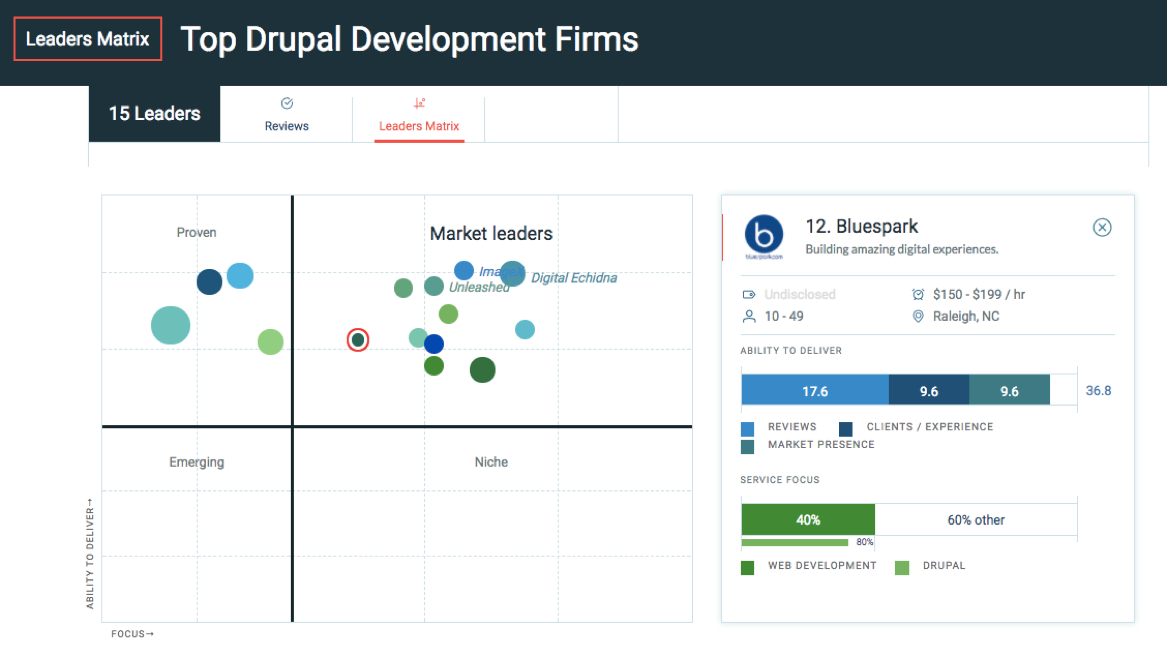 Graph of top Drupal development firms